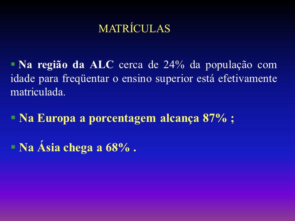 Na região da ALC cerca de 24% da população com idade para freqüentar o ensino superior está efetivamente matriculada.