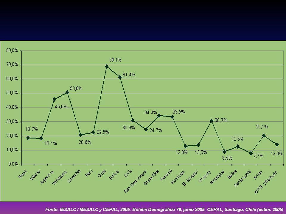 Fonte: IESALC / MESALC y CEPAL, 2005. Boletín Demográfico 76, junio 2005.
