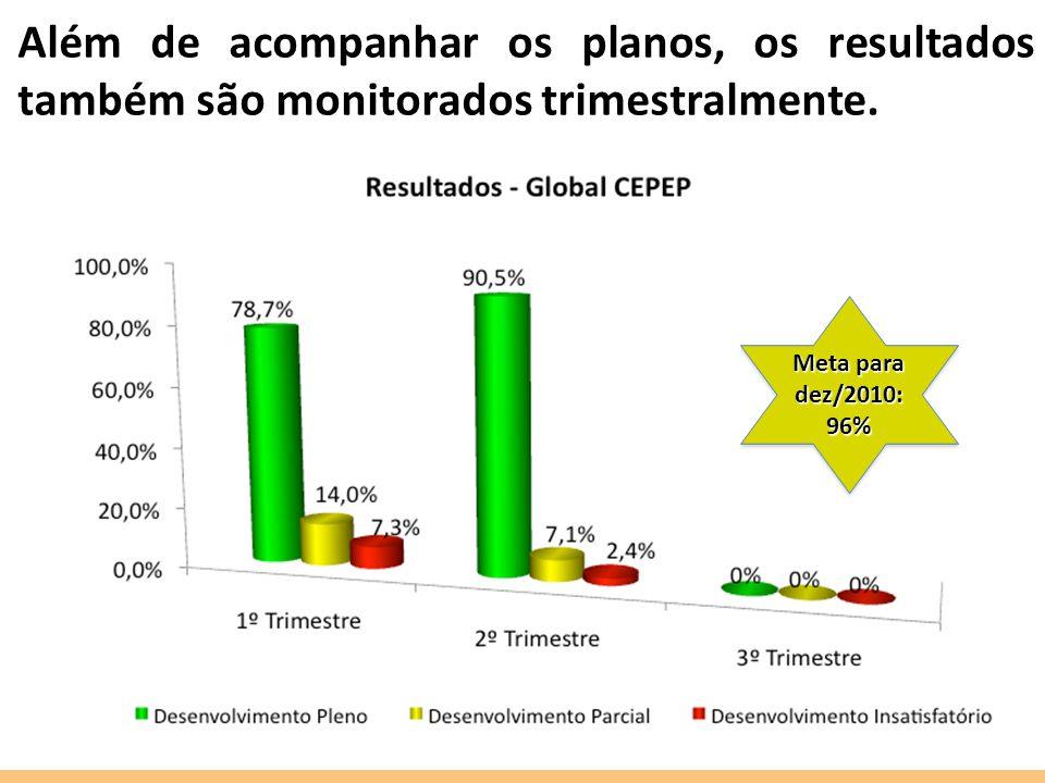 Além de acompanhar os planos, os resultados também são monitorados trimestralmente. Meta para dez/2010: 96%