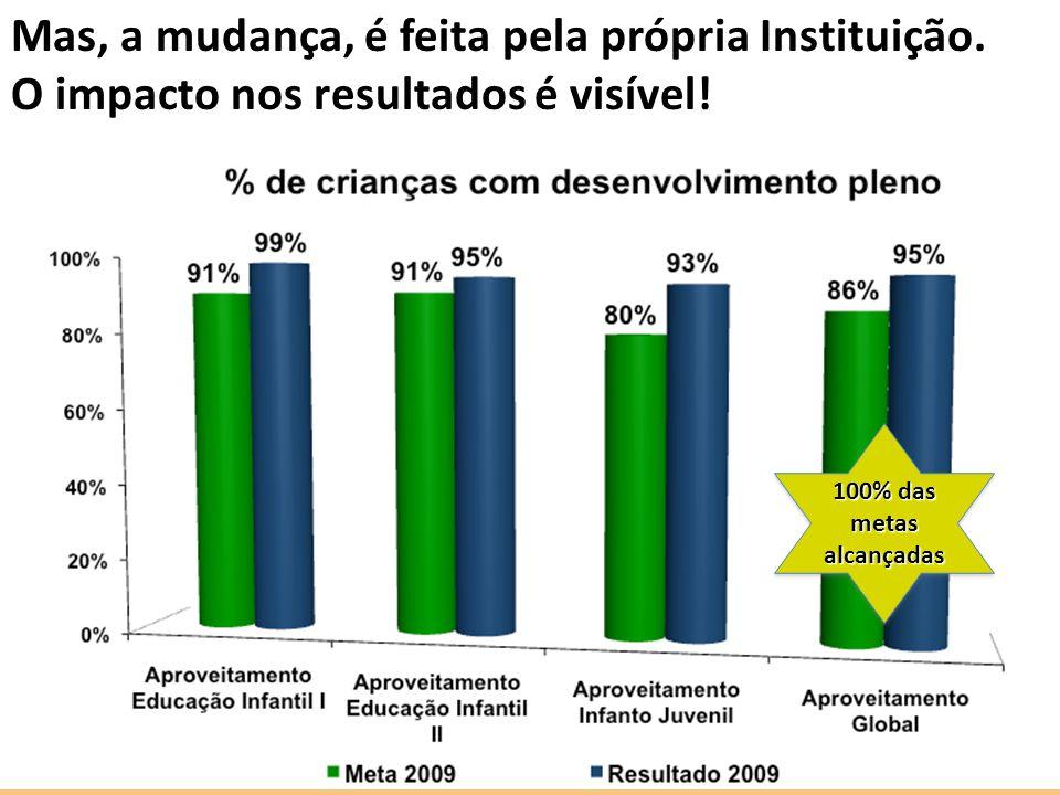 Mas, a mudança, é feita pela própria Instituição. O impacto nos resultados é visível! 100% das metas alcançadas