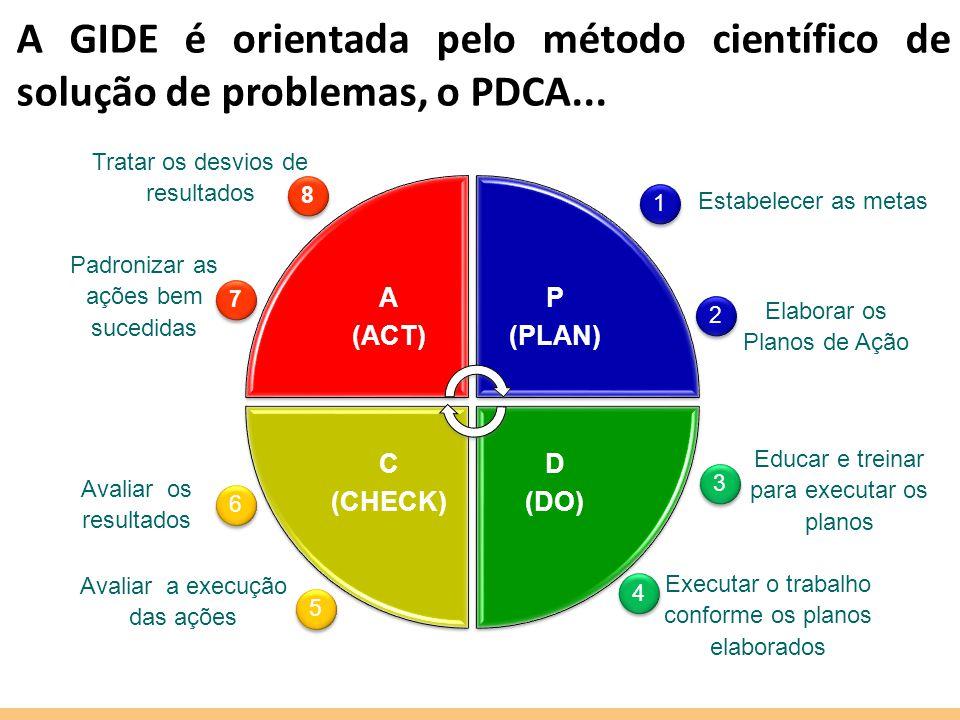 A GIDE é orientada pelo método científico de solução de problemas, o PDCA... Elaborar os Planos de Ação Estabelecer as metas Executar o trabalho confo