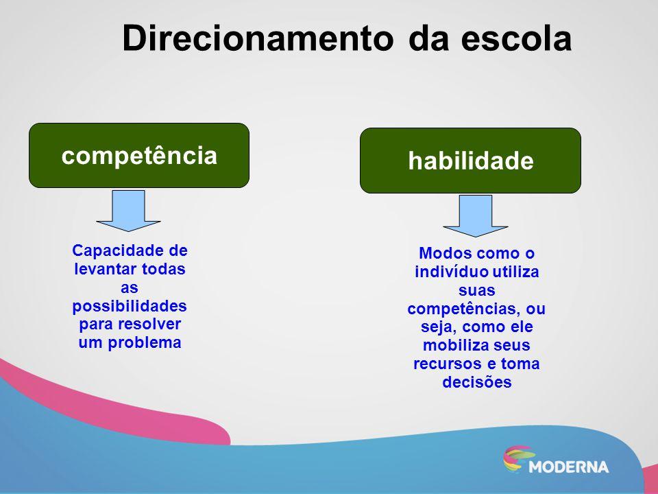 competência habilidade Direcionamento da escola Capacidade de levantar todas as possibilidades para resolver um problema Modos como o indivíduo utiliz