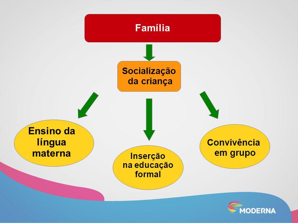 Família Convivência em grupo Ensino da língua materna Socialização da criança Inserção na educação formal