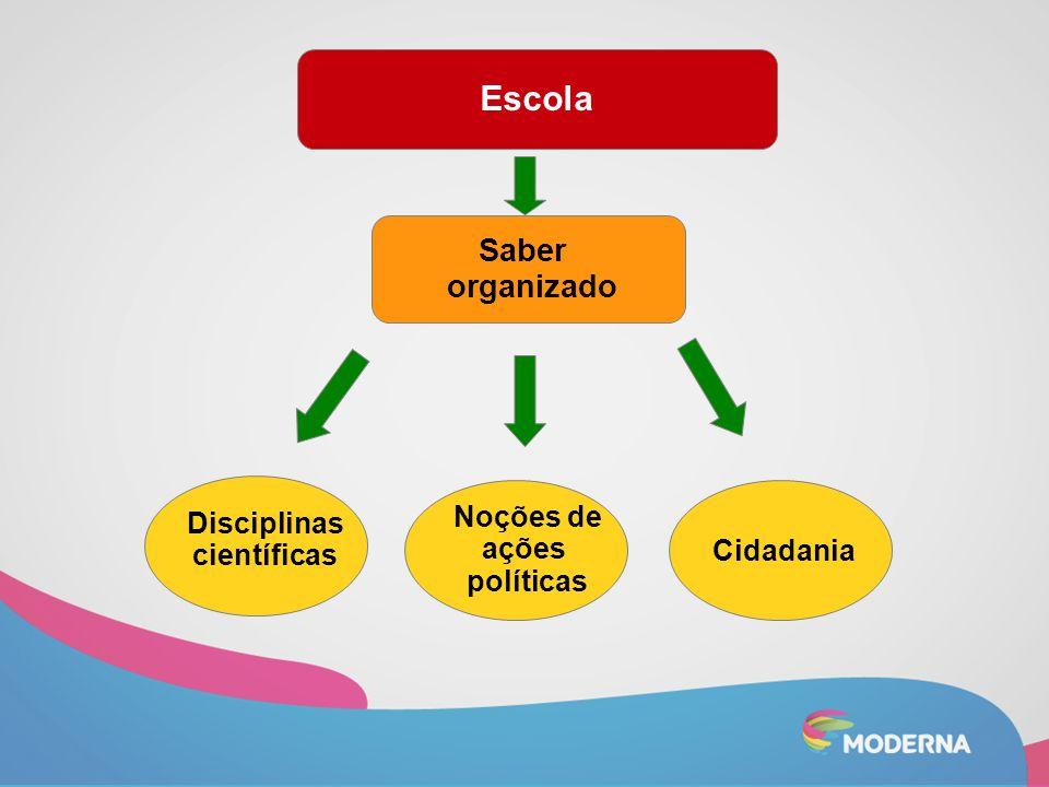 Escola Saber organizado Disciplinas científicas Noções de ações políticas Cidadania