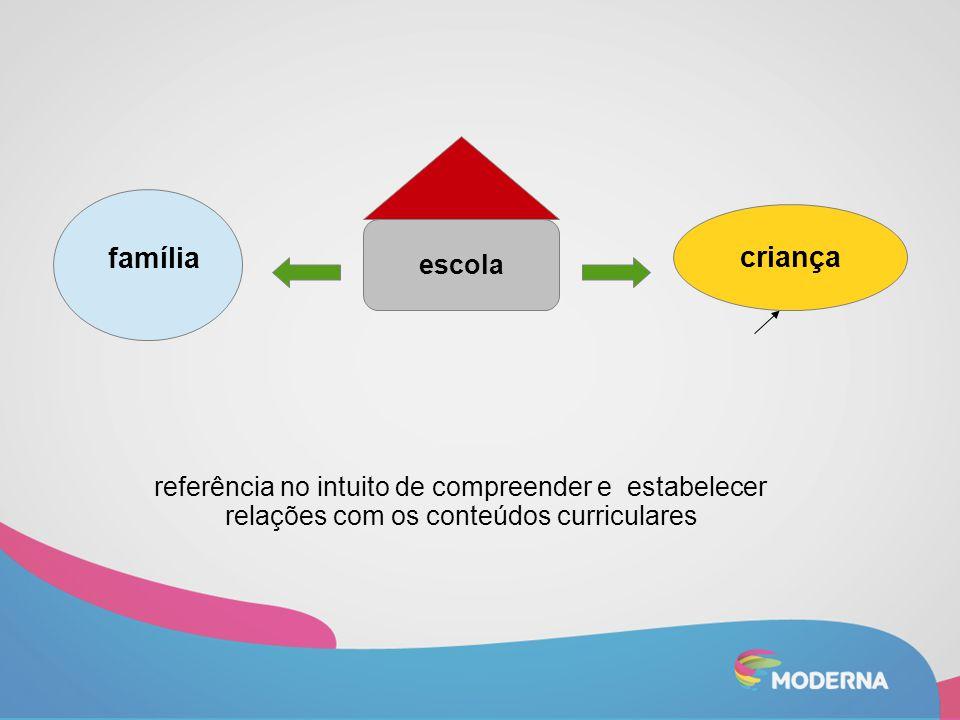 família escola criança referência no intuito de compreender e estabelecer relações com os conteúdos curriculares