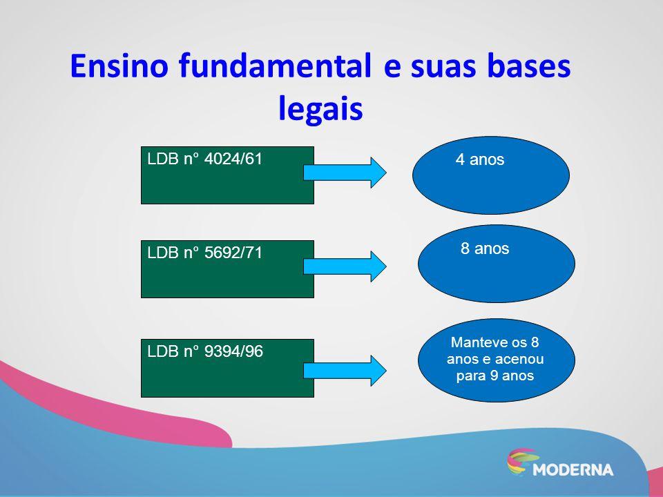 LDB n° 4024/61 LDB n° 5692/71 LDB n° 9394/96 4 anos 8 anos Manteve os 8 anos e acenou para 9 anos Ensino fundamental e suas bases legais