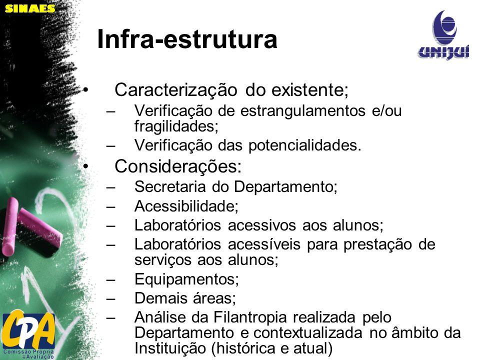SINAES Infra-estrutura Caracterização do existente; –Verificação de estrangulamentos e/ou fragilidades; –Verificação das potencialidades.