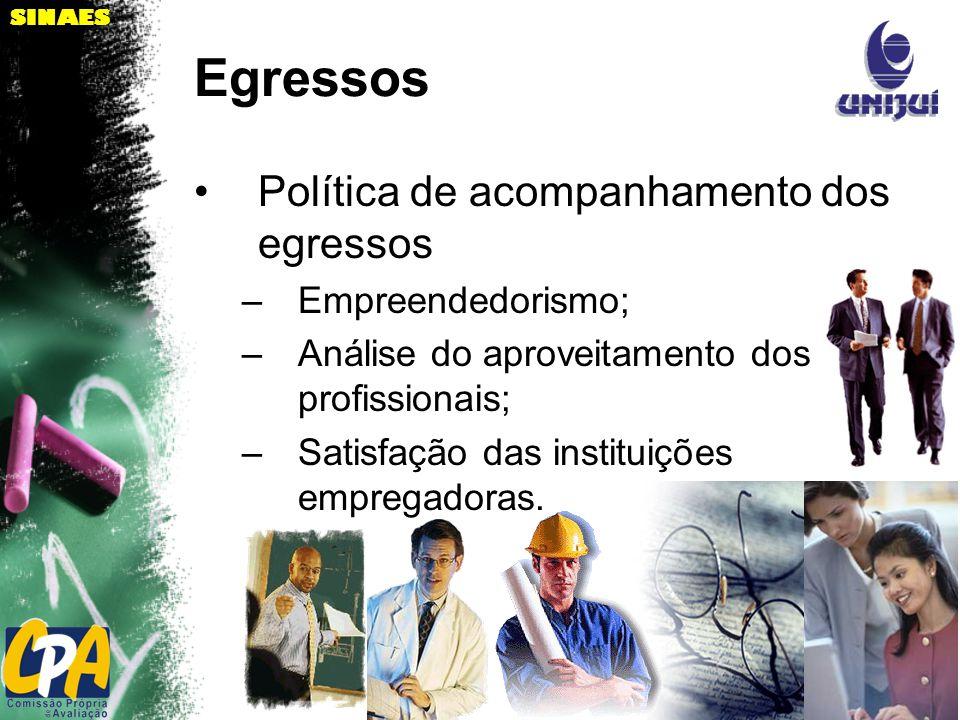 SINAES Egressos Política de acompanhamento dos egressos –Empreendedorismo; –Análise do aproveitamento dos profissionais; –Satisfação das instituições empregadoras.