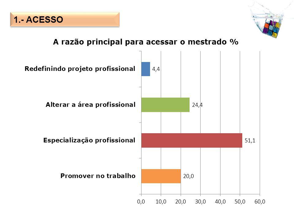 1.- ACESSO