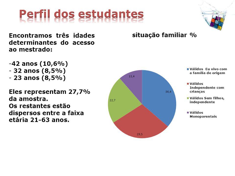 Encontramos três idades determinantes do acesso ao mestrado: -42 anos (10,6%) - 32 anos (8,5%) - 23 anos (8,5%) Eles representam 27,7% da amostra.