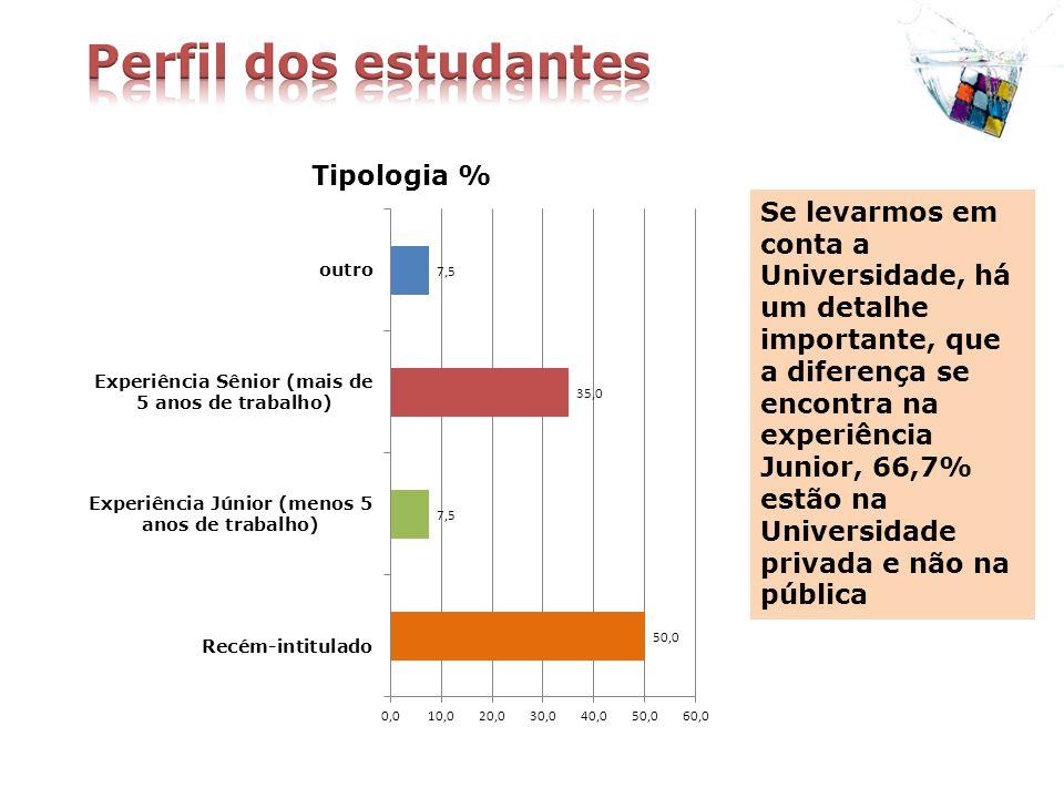 Se levarmos em conta a Universidade, há um detalhe importante, que a diferença se encontra na experiência Junior, 66,7% estão na Universidade privada e não na pública
