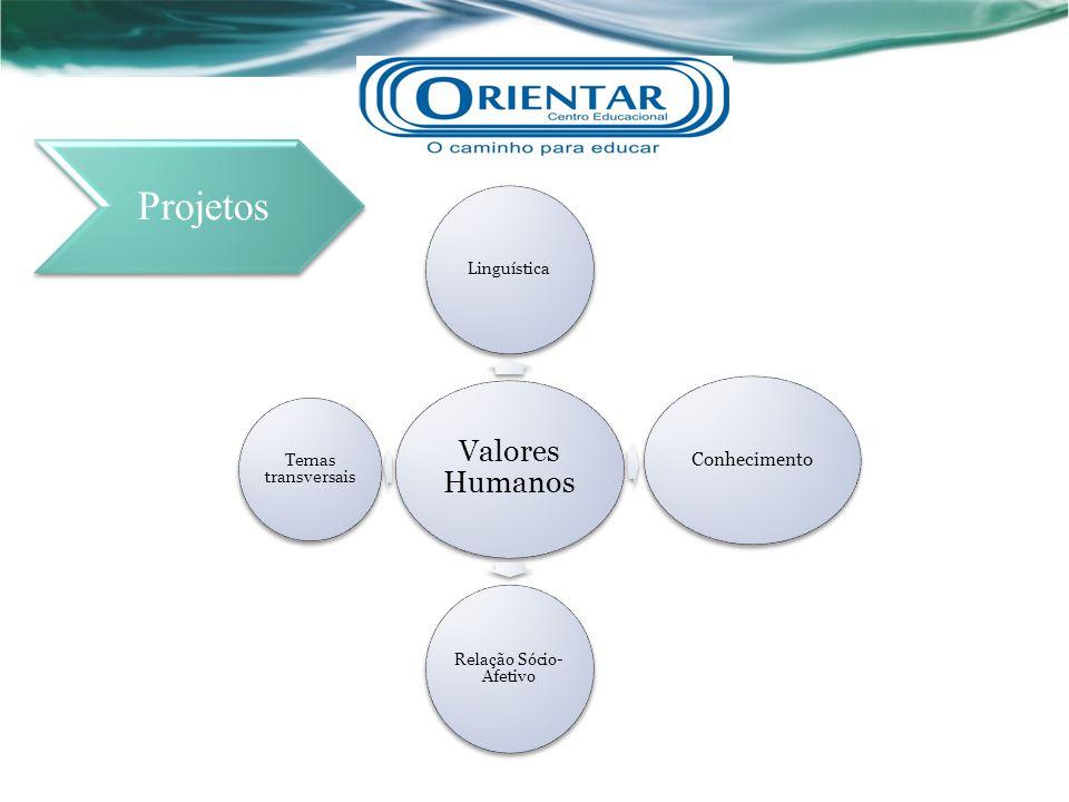 Valores Humanos Linguística Conhecimento Relação Sócio- Afetivo Temas transversais Projetos