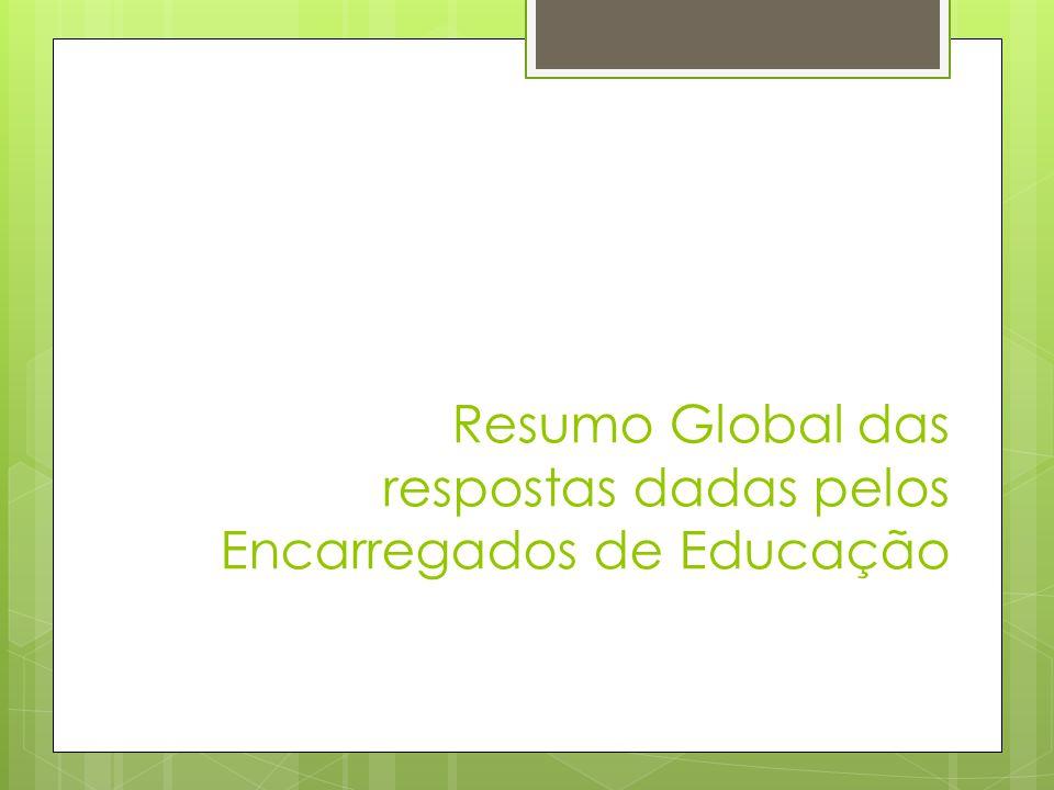 Resumo Global das respostas dadas pelos Encarregados de Educação