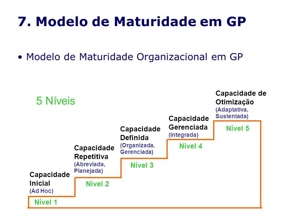 7. Modelo de Maturidade em GP Modelo de Maturidade Organizacional em GP 5 Níveis Nível 1 Capacidade Inicial (Ad Hoc) Nível 2 Capacidade Repetitiva (Ab
