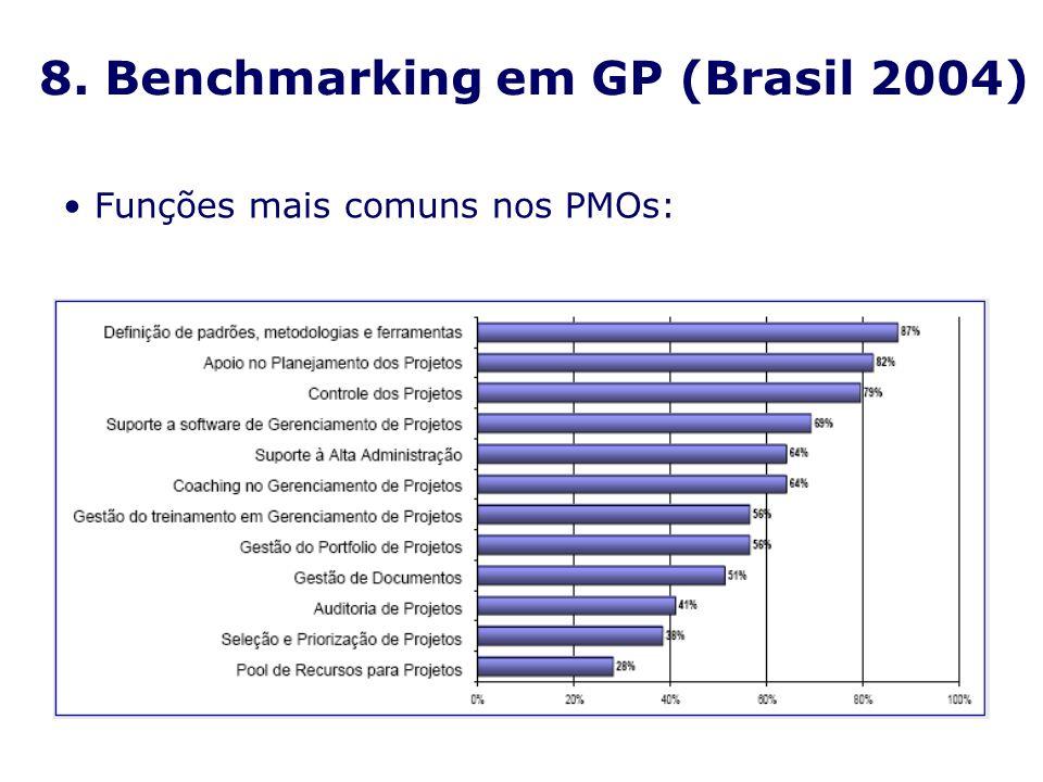Funções mais comuns nos PMOs: 8. Benchmarking em GP (Brasil 2004)