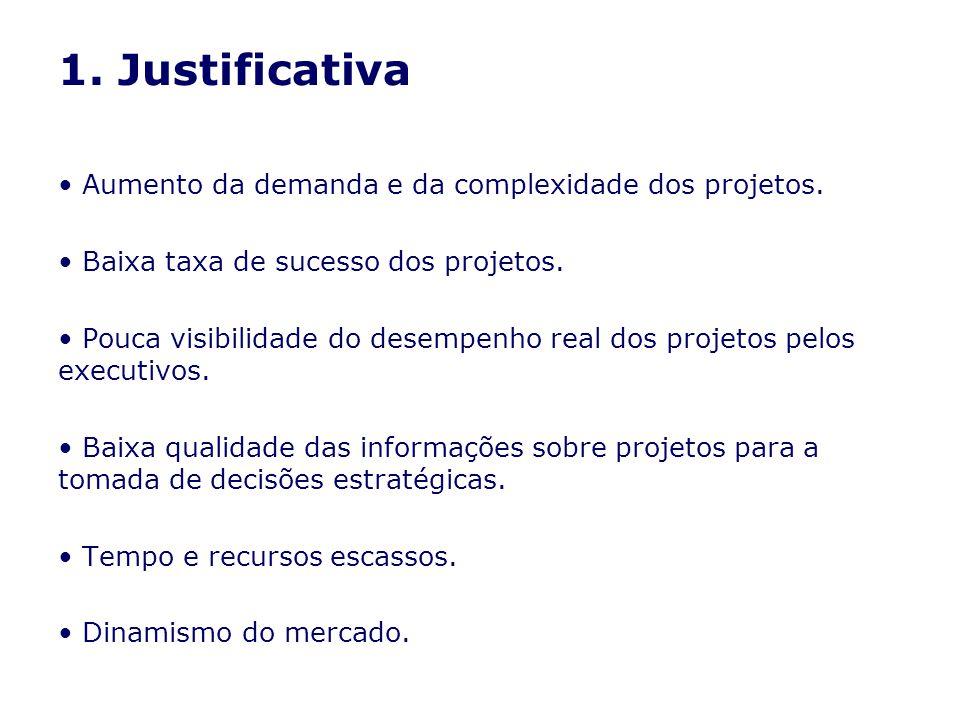 1. Justificativa Aumento da demanda e da complexidade dos projetos. Baixa taxa de sucesso dos projetos. Pouca visibilidade do desempenho real dos proj