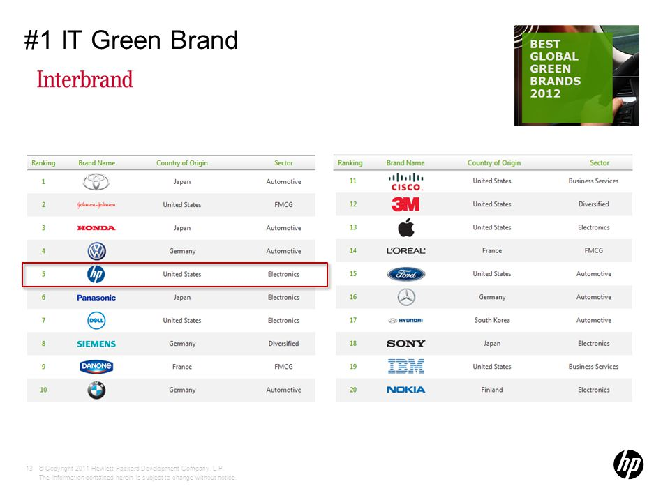 © Copyright 2011 Hewlett-Packard Development Company, L.P. The information contained herein is subject to change without notice. #1 IT Green Brand 13