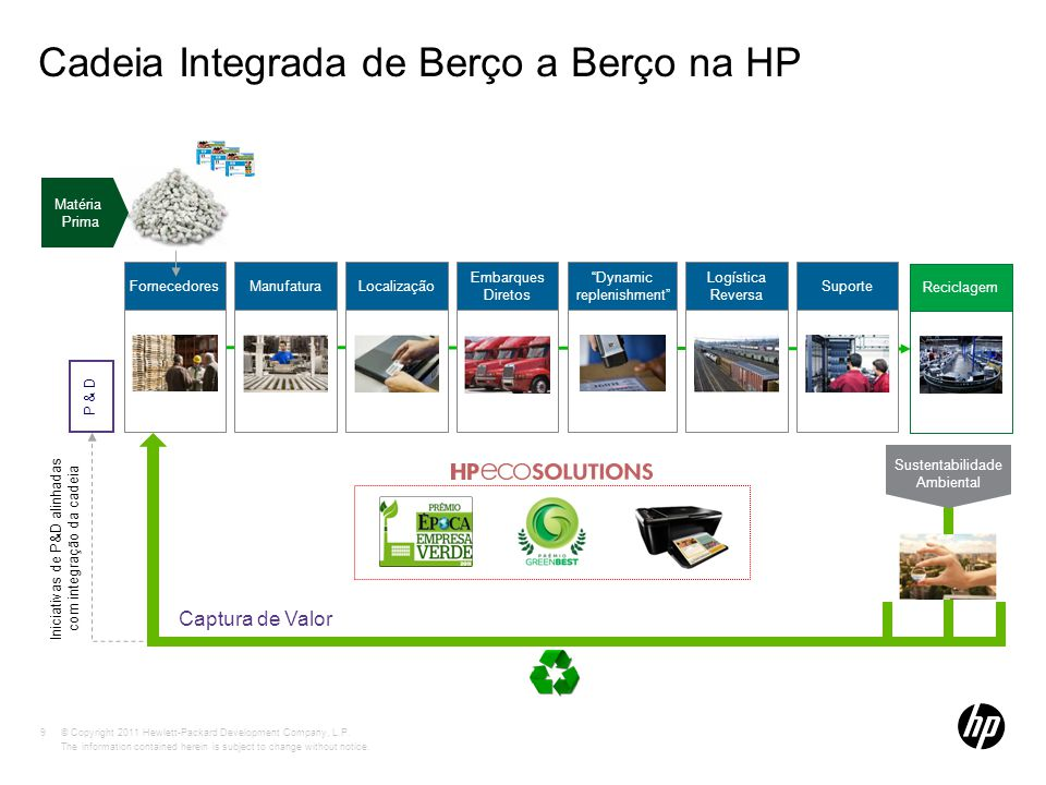 © Copyright 2011 Hewlett-Packard Development Company, L.P. The information contained herein is subject to change without notice. Cadeia Integrada de B