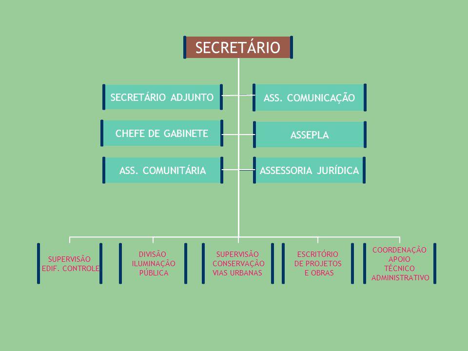 ÁREAS DE ATUAÇÃO EXECUÇÃO DE OBRAS VIÁRIAS ELABORAÇÃO E EXECUÇÃO DE PROJETOS VIÁRIOS E PREDIAIS APROVAÇÃO DE PROJETOS PREDIAIS E A FISCALIZAÇÃO DE SUA EXECUÇÃO MANUTENÇÃO DE VIAS URBANAS E PRÓPRIOS MUNICIPAIS MANUTENÇÃO DA ILUMINAÇÃO PÚBLICA DA CIDADE