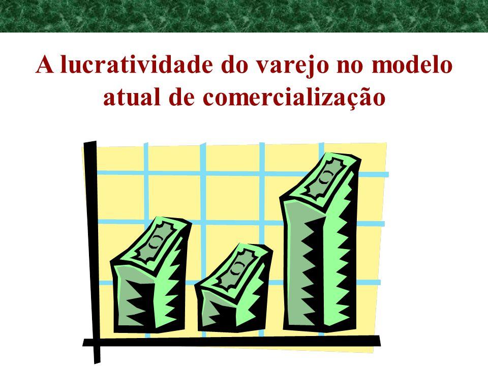 Programa de Requalificação Empresarial A lucratividade do varejo no modelo atual de comercialização