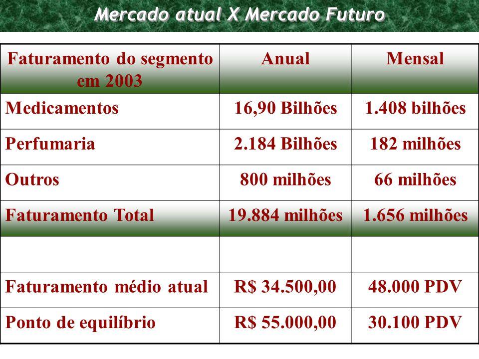 Programa de Requalificação Empresarial Mercado atual X Mercado Futuro Faturamento do segmento em 2003 AnualMensal Medicamentos16,90 Bilhões1.408 bilhõ