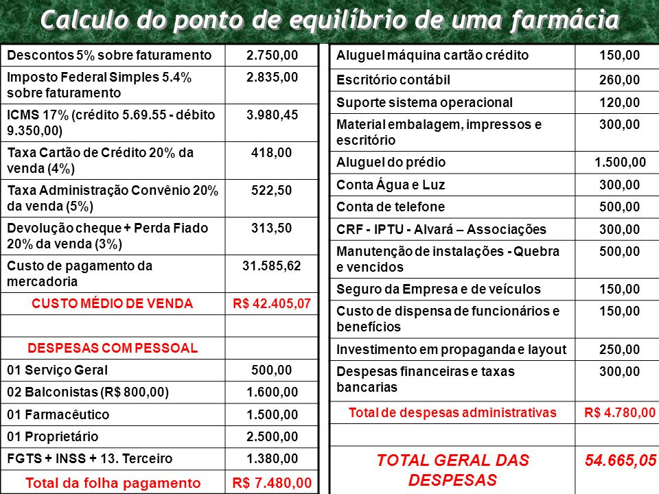Programa de Requalificação Empresarial Calculo do ponto de equilíbrio de uma farmácia Descontos 5% sobre faturamento2.750,00 Imposto Federal Simples 5