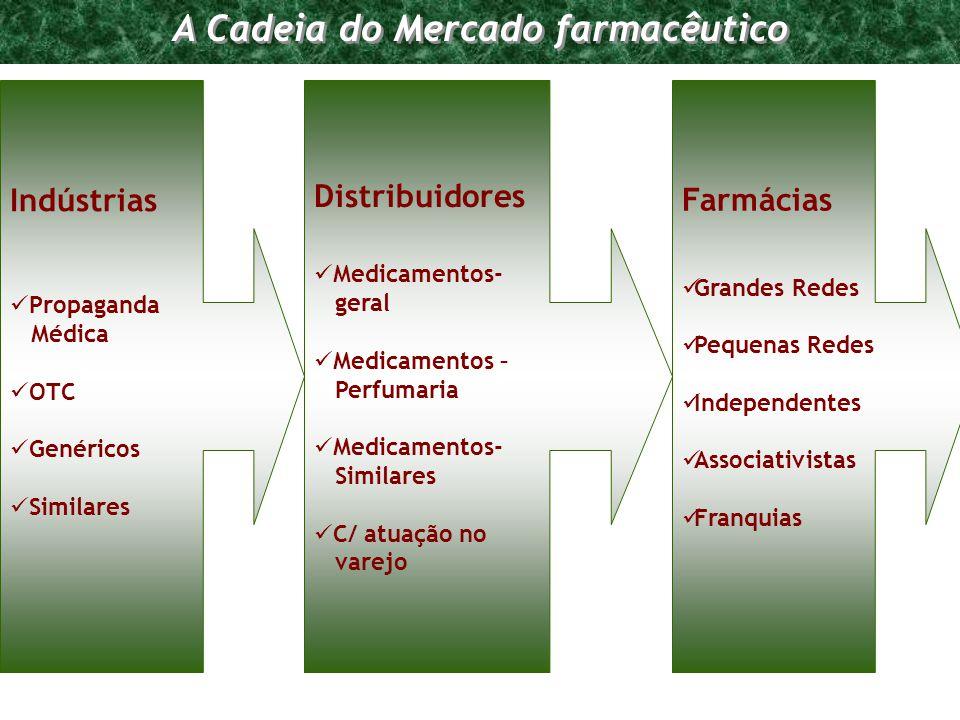 Programa de Requalificação Empresarial A Cadeia do Mercado farmacêutico Indústrias Propaganda Médica OTC Genéricos Similares Distribuidores Medicament