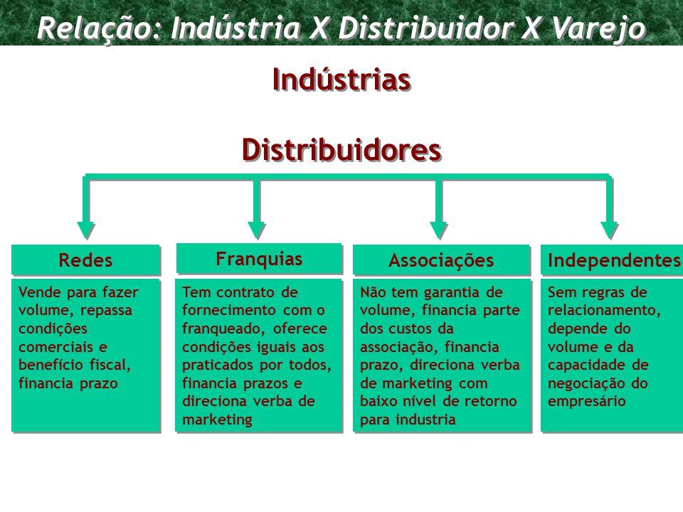 Programa de Requalificação Empresarial Indústrias Distribuidores Redes Franquias Associações Independentes Vende para fazer volume, repassa condições