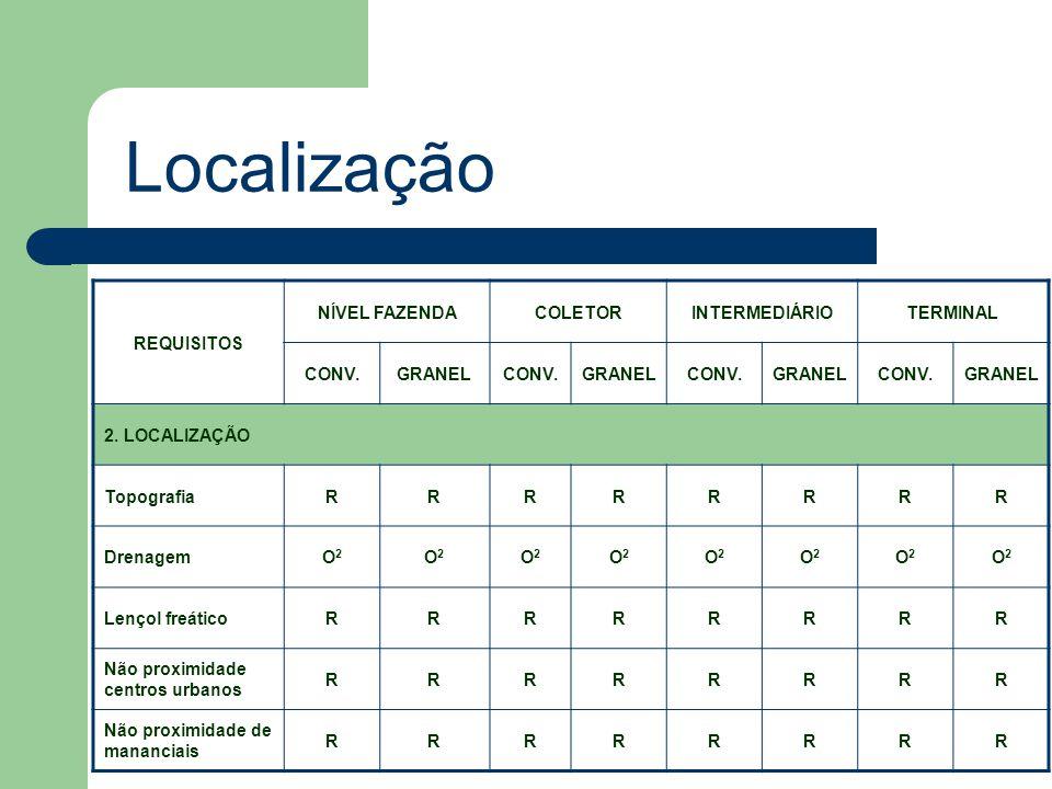 Localização REQUISITOS NÍVEL FAZENDACOLETORINTERMEDIÁRIOTERMINAL CONV.GRANELCONV.GRANELCONV.GRANELCONV.GRANEL 2.