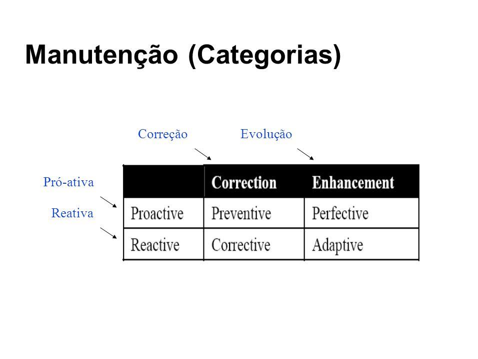 Manutenção (Categorias) Pró-ativa CorreçãoEvolução Reativa