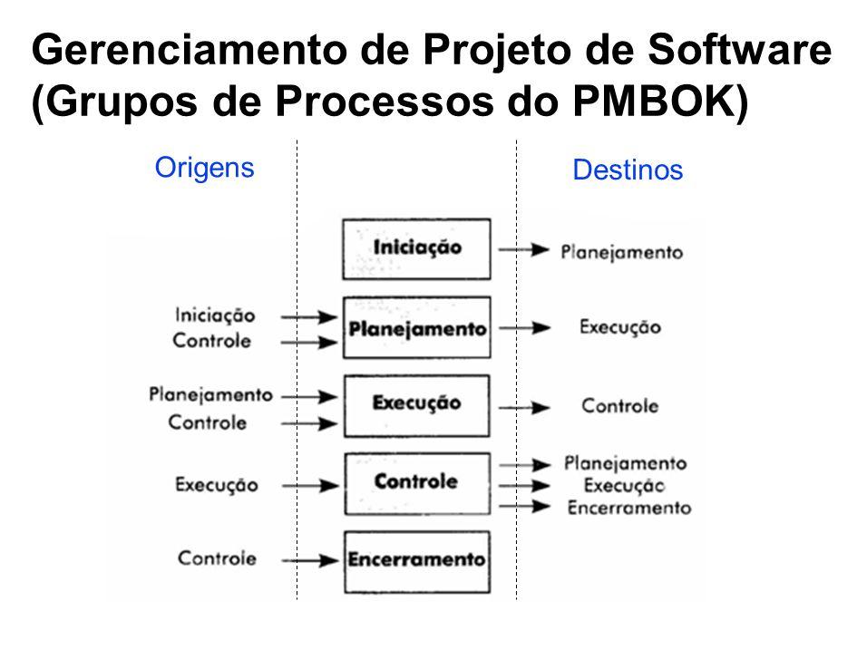 Gerenciamento de Projeto de Software (Grupos de Processos do PMBOK) Origens Destinos