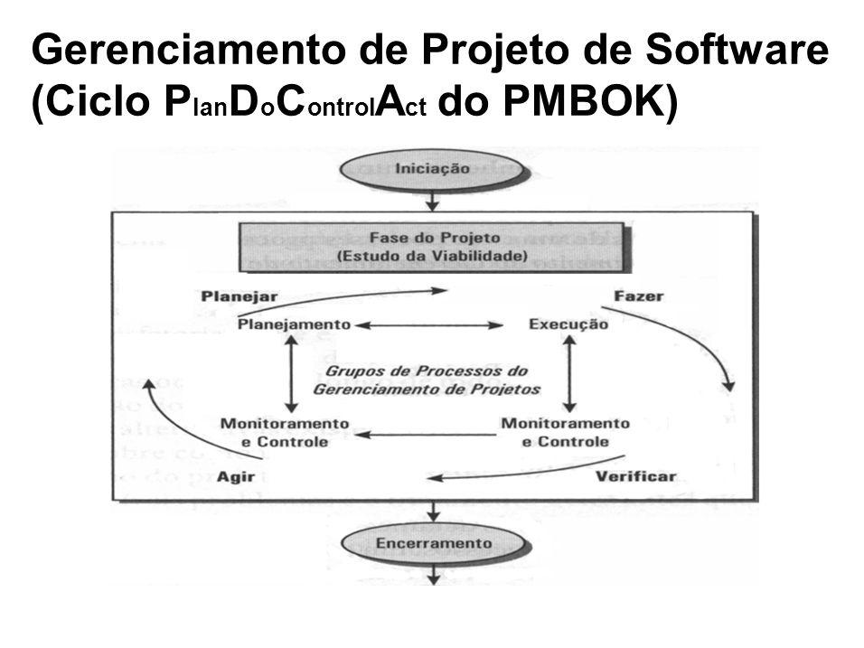 Gerenciamento de Projeto de Software (Ciclo P lan D o C ontrol A ct do PMBOK)