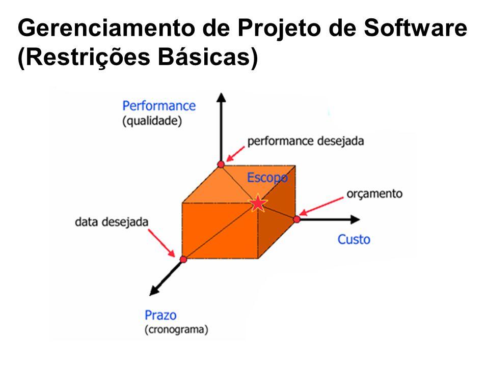 Gerenciamento de Projeto de Software (Restrições Básicas)