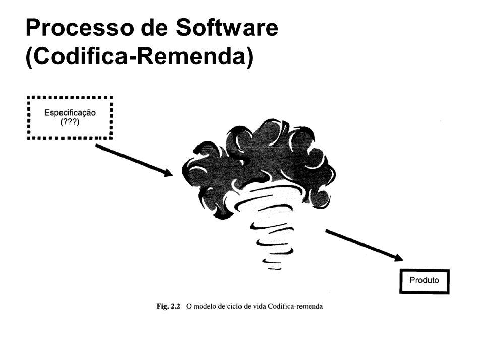 Processo de Software (Codifica-Remenda)