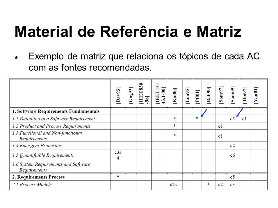 l Exemplo de matriz que relaciona os tópicos de cada AC com as fontes recomendadas. Material de Referência e Matriz