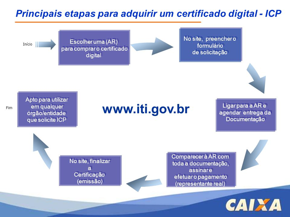 O usuário com certificado digital PF tem que ter vínculo empregatício com a empresa que quer acessar; Verificação na base de dados do FGTS: - Conta Optante - Categoria trabalhador (01 a 07) - Não deve constar informação de movimentação.