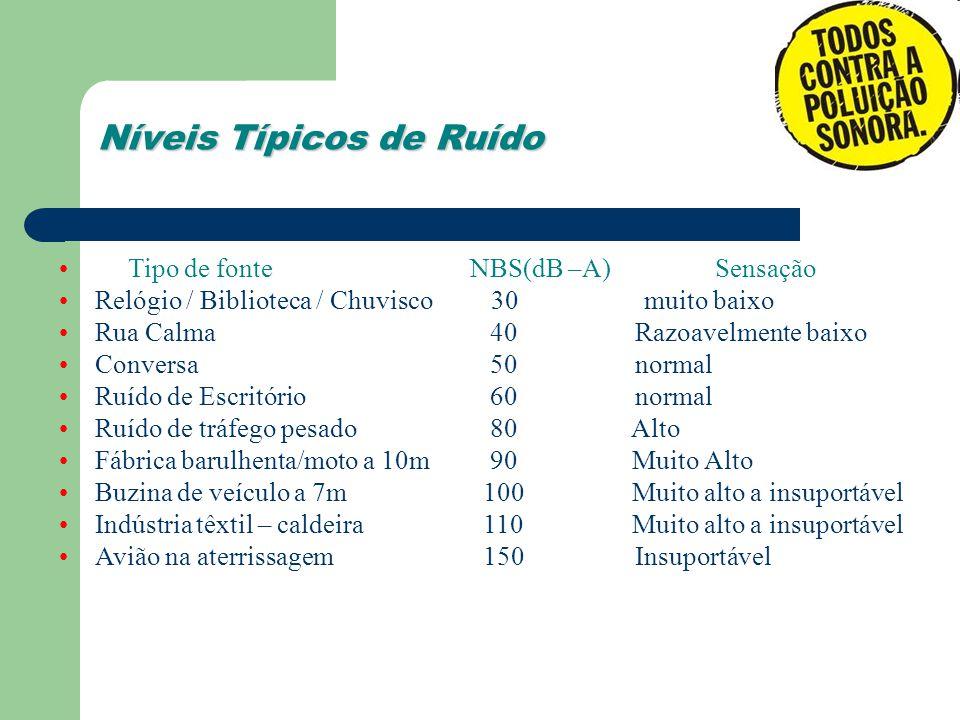 Níveis Típicos de Ruído Tipo de fonte NBS(dB –A) Sensação Relógio / Biblioteca / Chuvisco 30 muito baixo Rua Calma 40 Razoavelmente baixo Conversa 50n