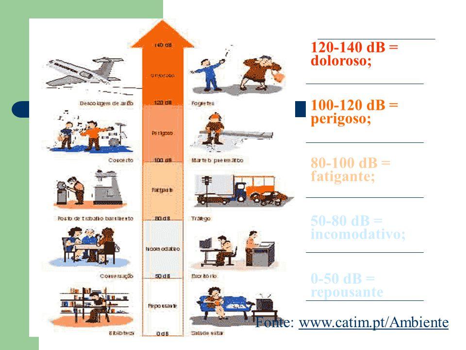 Fonte: www.catim.pt/Ambientewww.catim.pt/Ambiente 120-140 dB = doloroso; 100-120 dB = perigoso; 80-100 dB = fatigante; 50-80 dB = incomodativo; 0-50 d