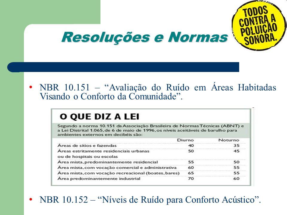 Resoluções e Normas NBR 10.151 – Avaliação do Ruído em Áreas Habitadas Visando o Conforto da Comunidade. NBR 10.152 – Níveis de Ruído para Conforto Ac