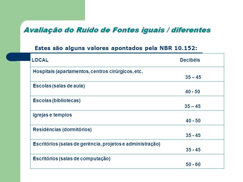 Avaliação do Ruído de Fontes iguais / diferentes LOCAL Decibéis Hospitais (apartamentos, centros cirúrgicos, etc. 35 – 45 Escolas (salas de aula) 40 -