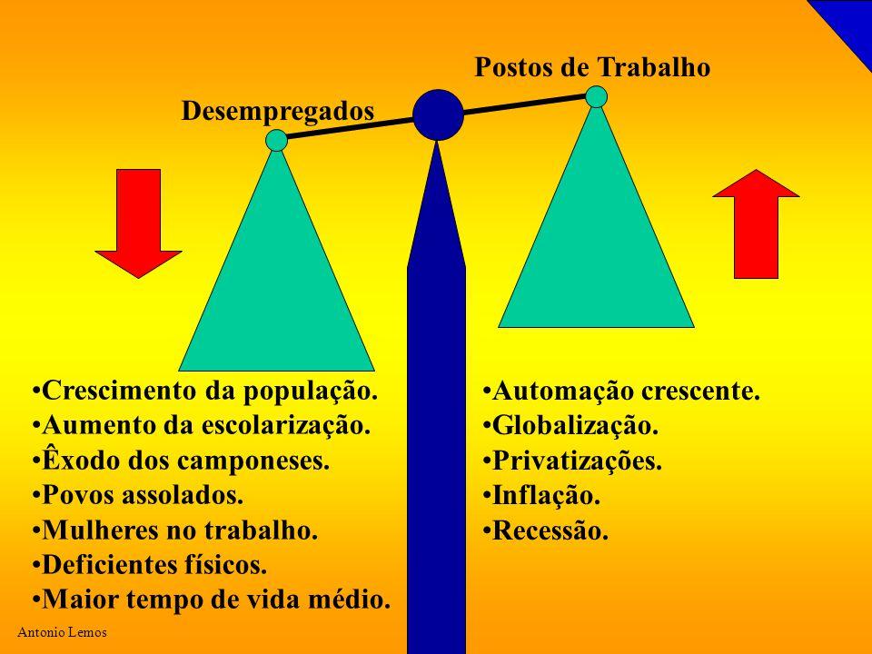 Antonio Lemos Desempregados Postos de Trabalho Crescimento da população. Aumento da escolarização. Êxodo dos camponeses. Povos assolados. Mulheres no