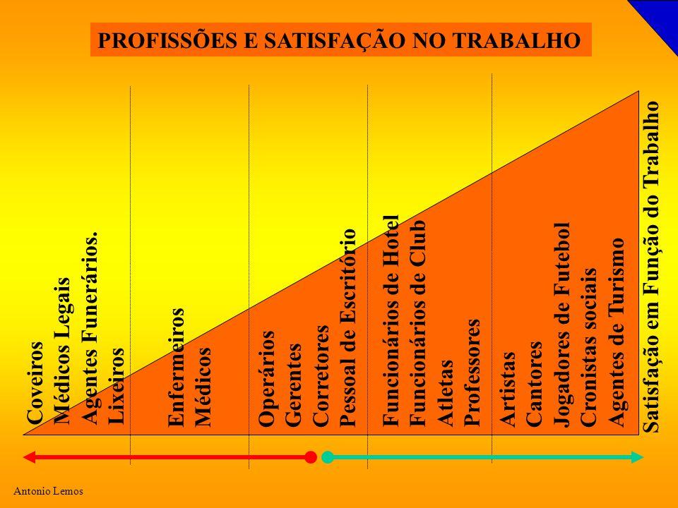 Antonio Lemos Satisfação em Função do Trabalho Coveiros Médicos Legais Agentes Funerários.