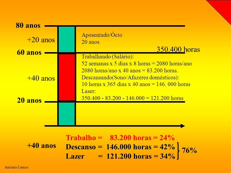 Antonio Lemos 20 anos 80 anos +40 anos Trabalhando (Salário): 52 semanas x 5 dias x 8 horas = 2080 horas/ano 2080 horas/ano x 40 anos = 83.200 horas.