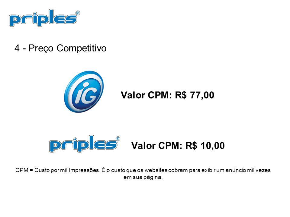 4 - Preço Competitivo Valor CPM: R$ 10,00 Valor CPM: R$ 77,00 CPM = Custo por mil Impressões. É o custo que os websites cobram para exibir um anúncio