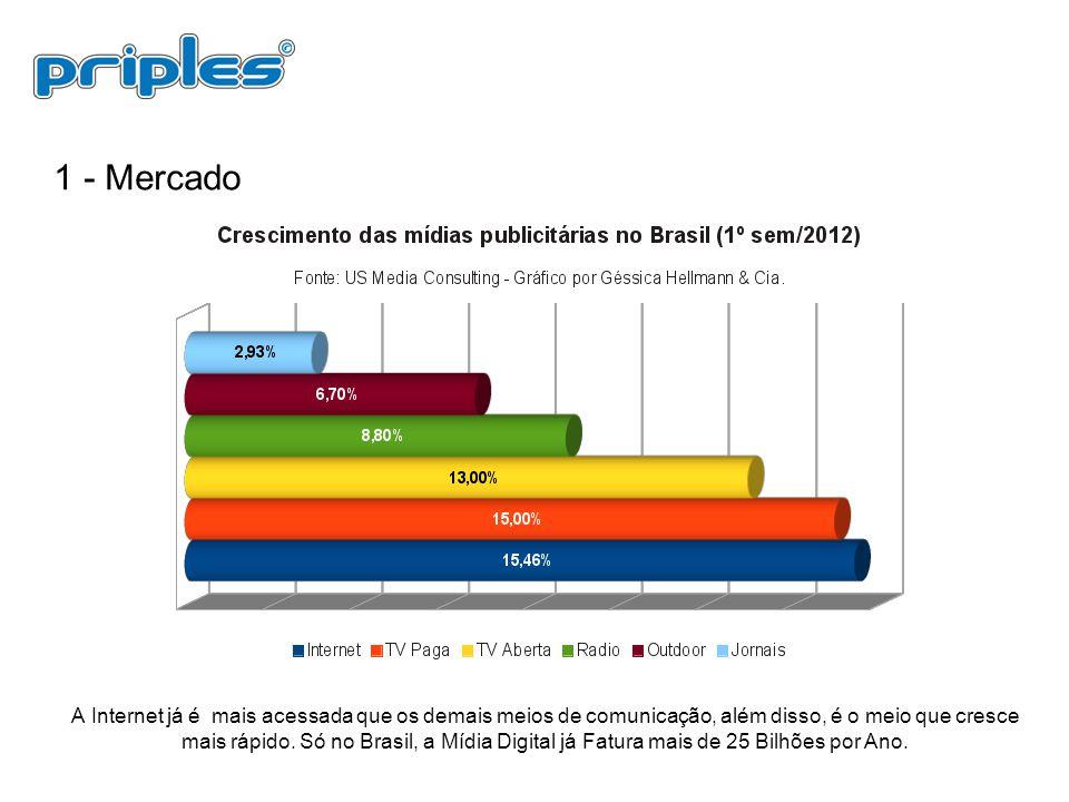1 - Mercado A Internet já é mais acessada que os demais meios de comunicação, além disso, é o meio que cresce mais rápido. Só no Brasil, a Mídia Digit
