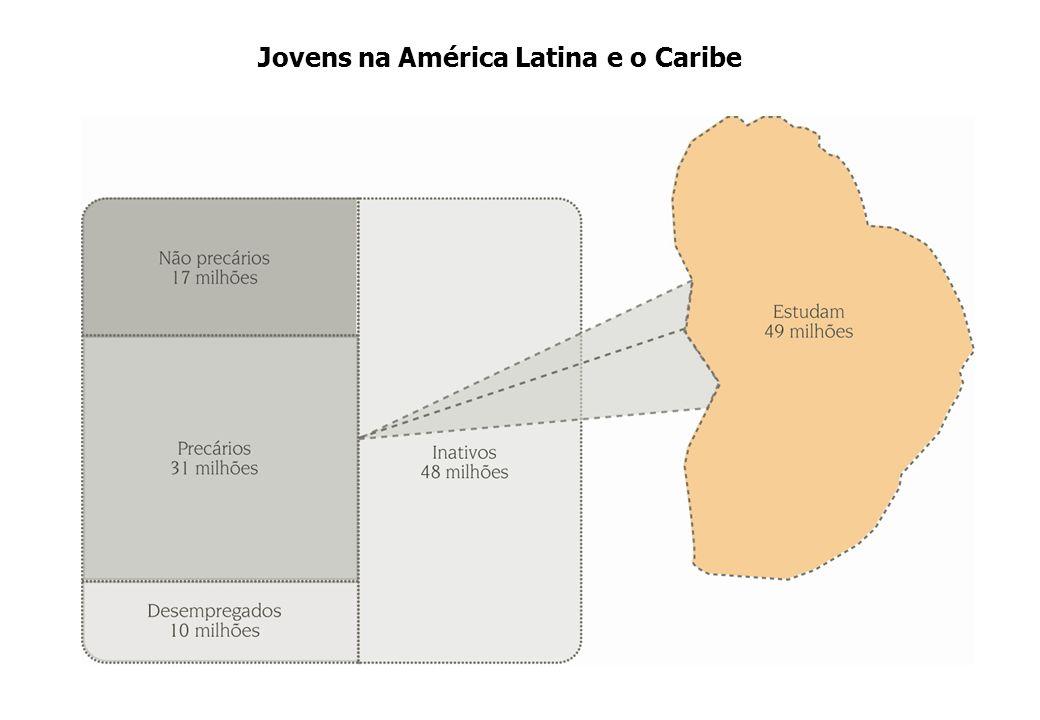 Jovens na América Latina e o Caribe
