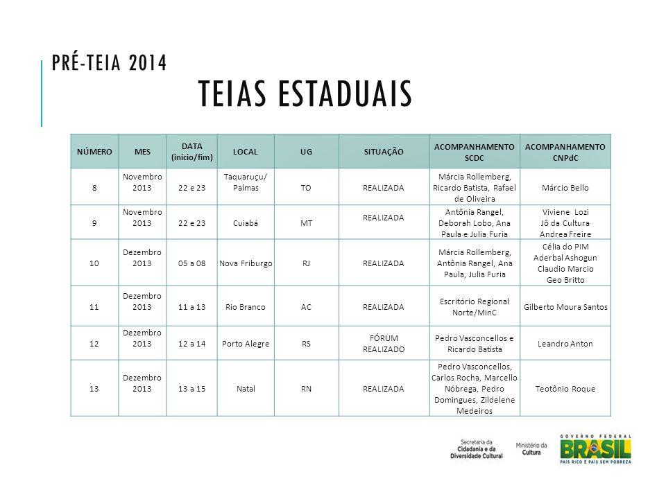 NÚMEROMES DATA (início/fim) LOCALUGSITUAÇÃO ACOMPANHAMENTO SCDC ACOMPANHAMENTO CNPdC 8 Novembro 201322 e 23 Taquaruçu/ PalmasTOREALIZADA Márcia Rollem