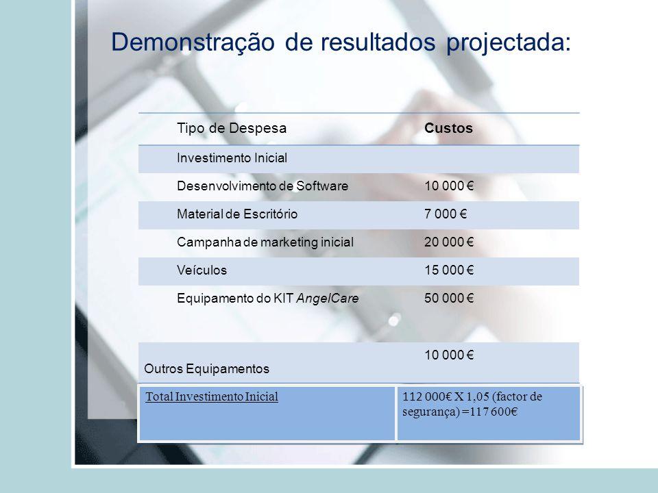 Demonstração de resultados projectada: Tipo de DespesaCustos Investimento Inicial Desenvolvimento de Software10 000 Material de Escritório7 000 Campan