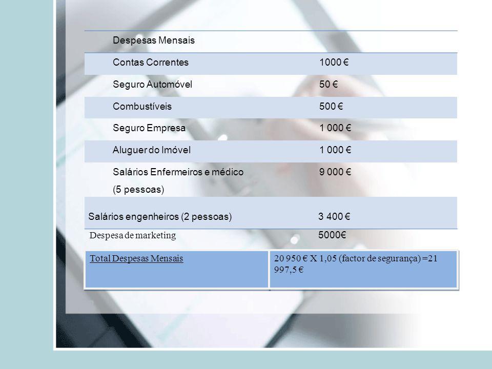 Despesas Mensais Contas Correntes1000 Seguro Automóvel50 Combustíveis500 Seguro Empresa1 000 Aluguer do Imóvel1 000 Salários Enfermeiros e médico (5 p