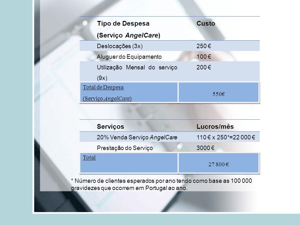 Tipo de Despesa (Serviço AngelCare) Custo Deslocações (3x)250 Aluguer do Equipamento100 Utilização Mensal do serviço (9x) 200 Total de Despesa (Serviç